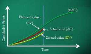 earned-value